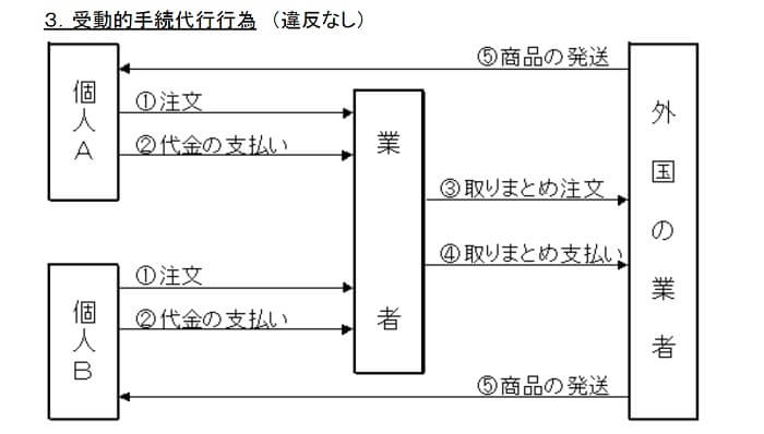 代行サイトを利用したOKな個人輸入の図